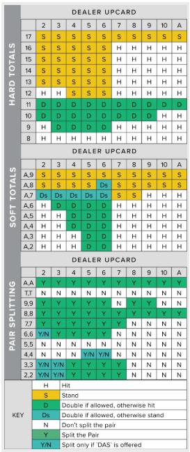 Tutorial de Blackjack y estrategia de Blackjack