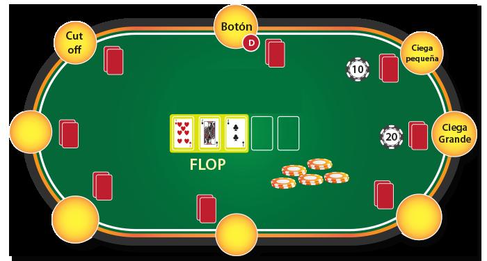 como jugar poker - flop