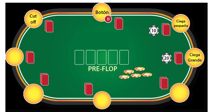 como jugar poker - pre-flop