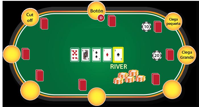 como jugar poker - river