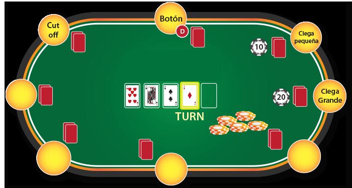 como jugar poker - turn